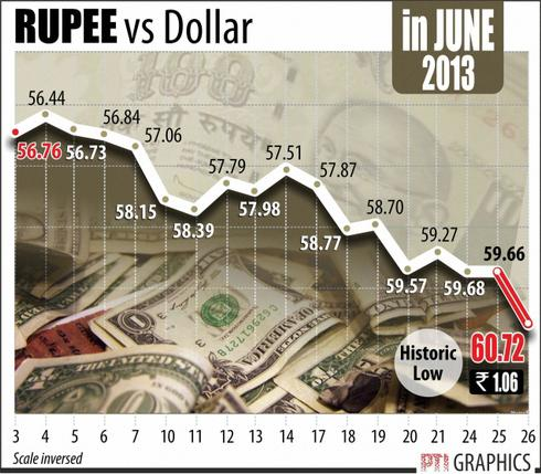 Indian Rupee to US Dollar value
