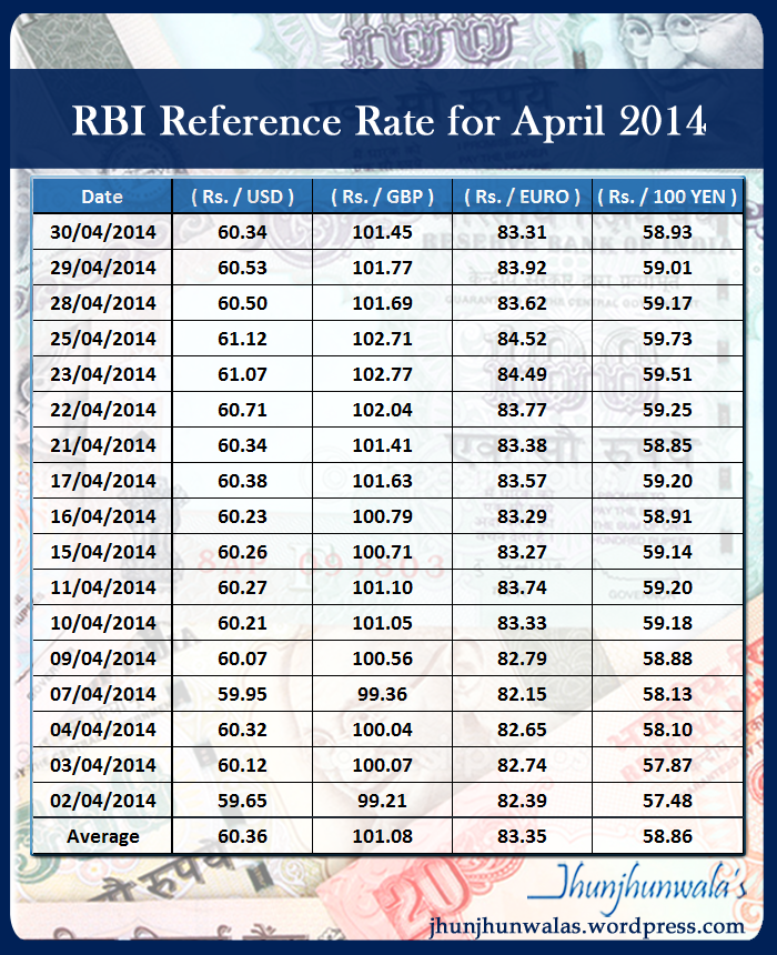 Forex rate pound to rupee