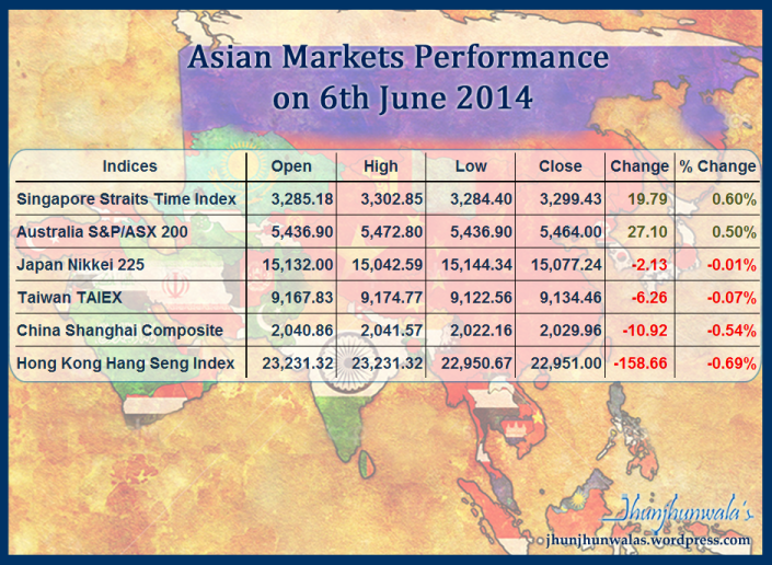 Asian Stock Market performance on 6th June 2014