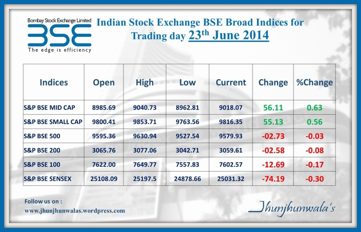 BSE Broad Market Indices Performance on 23 June 2014