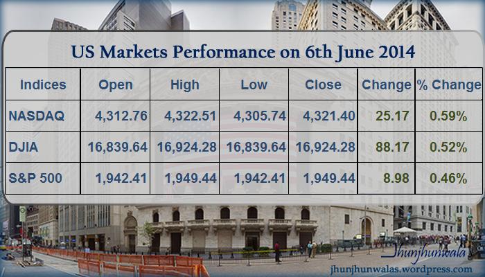US Stock Market performance on 6th June 2014