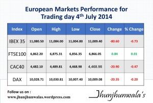 European Market on 4 july 2014
