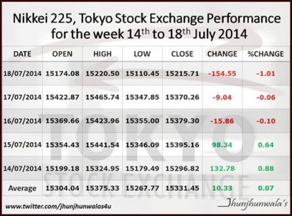 Nikkei225 index performance as on 18 july 2014