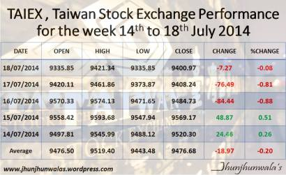 Taiex index performance as on 18 july 2014