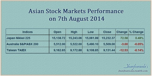 Nikkei225, Taiex and Asx200 Indices performance update as on 7th August 2014