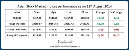 Asian Stock Exchange Indices Asx200 , HangSeng ,StraitsTimesIndex, and ShanghaiComposite performance as on 12th August 2014