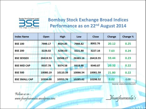 Bombay Stock Exchange Broad Market Indices Performance as on 22nd August 2014