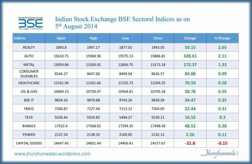 BSE Sectoral Indices performance update as on 5th August 2014