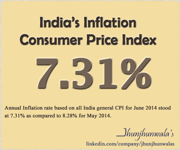 India's Consumer Price Index CPI Inflation June 2014