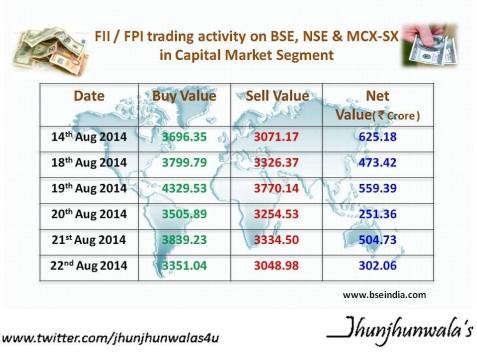 FII or FPI Trading Activity on BSE, NSE, and MCX-SX in Capital Market Segment for last 6 days as on 22nd August 2014