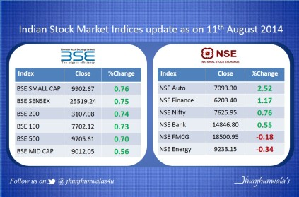 Indian Stock Market Indices Update as on 11th August 2014