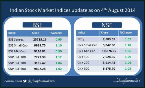 Indian Stock Market Update