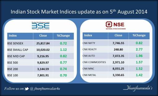 Indian Stock Market Update as on 5th August 2014