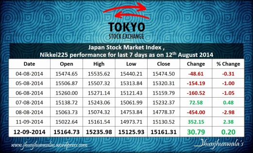 Japan Stock Market Index Nikkei225 performance for 7 days as on 12th August 2014