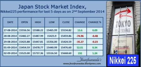 Japan Stock Market Index Nikkei225 Performance for last 5 days as on 2nd September 2014