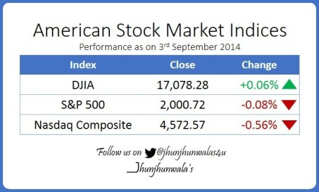American Stock Market Indices Performance as on 3rd September 2014