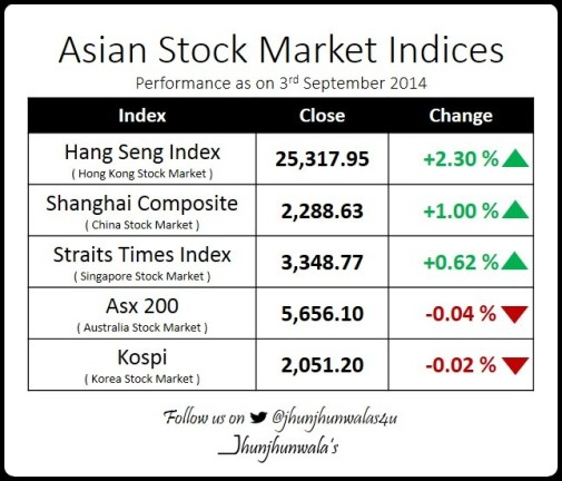 Asian Stock Market Performance as on 3rd September 2014