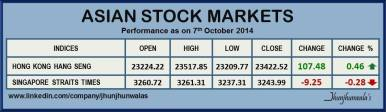 Asian Stock Market Hang Seng and Straits Times Index Performance as on 7th October 2014