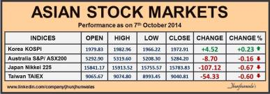 Asian Stock Market Indices Performance as on 7th October 2014