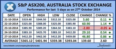 Australia Stock Market Index ASX200 Performance for last 5 days as on 27th October 2014