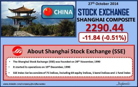 China Stock Market Index Shanghai Composite Performance as on 27th October 2014