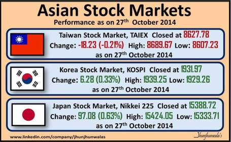 ‎Asian Stock Market‬ Indices Taiex Nikkei225 and Kospi Performance as on 27th October 2014
