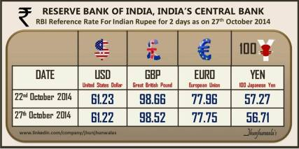 India Currency Rupee Reference Rate for 2 days as on 27th October 2014
