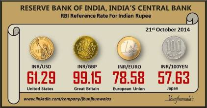 Indian Currency Rupee RBI Reference Rates for as on 21st October 2014