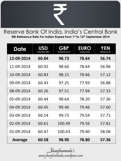 Indian Currency Rupee RBI Reference Rates from 1st to 28th October 2014