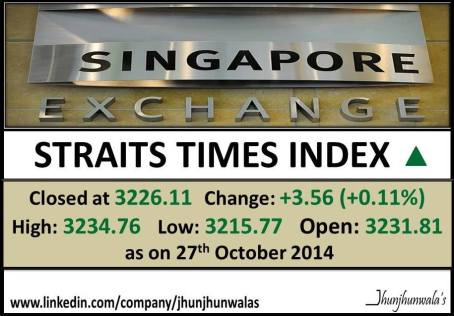 Shanghai Stock Market Index Shanghai Composite Performance as on 27th October 2014