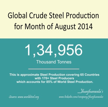 Global Steel Production in month of August 2014