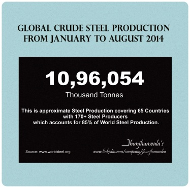 Global Steel Production in January to August 2014