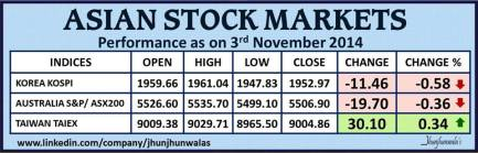 Asian Financial Market Indices Taiex Kospi and Nikkei225 Performance as on 3rd November 2014