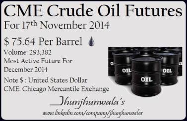 #CrudeOilFutures for 17th November 2014.The most active futures for month of December 2014 settled at US$ 75.64 Per Barrel.