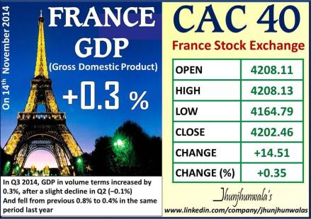 Gross Domestic Product of France for 3rd Quarter of 2014