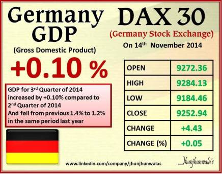 Gross Domestic Product of Germany for 3rd Quarter of 2014