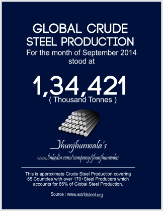 Global Steel Production in month of September 2014