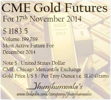 #GoldFutures for 17th November 2014 The most active futures for December month settled at US$ 1183.5 Per Troy Ounce .