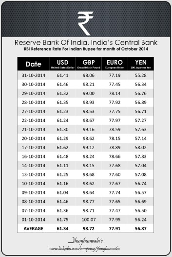 India Currency Rupee RBI Reference Rate for month of October 2014