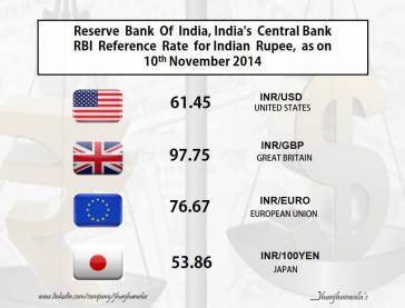 Indian Currency Rupee RBI ReferenceRates as on 10th November 2014 against , USDollar , Euro , GreatBritishPound , JapaneseYen