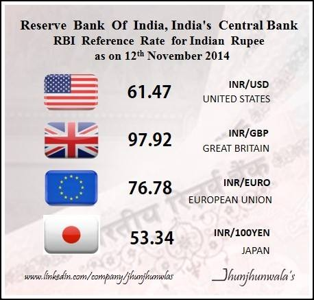 Indian Currency Rupee RBI ReferenceRates as on 12th November 2014 against , USDollar , Euro , GreatBritishPound , JapaneseYen