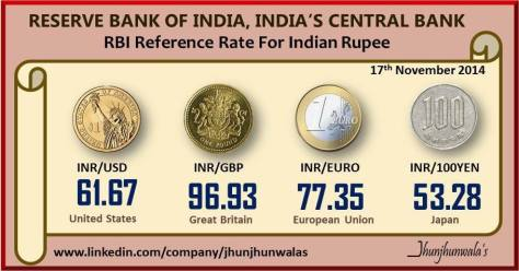 Indian Currency Rupee RBI ReferenceRates as on 17th November 2014 against , USDollar , Euro , GreatBritishPound , JapaneseYen