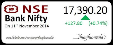 #IndiaStockMarket #NseBankNifty Performance as on 11th November 2014.