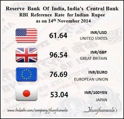 Indian Currency Rupee RBI ReferenceRates as on 14th November 2014 against , USDollar , Euro , GreatBritishPound , JapaneseYen