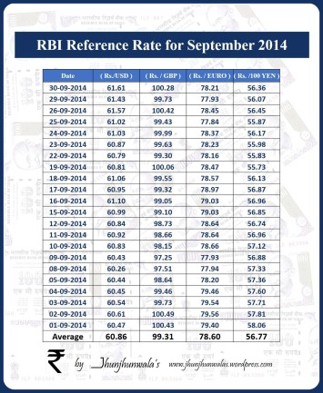 India Currency Rupee RBI Reference Rate for month of September 2014