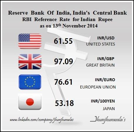 Indian Currency Rupee RBI ReferenceRates as on 13th November 2014 against , USDollar , Euro , GreatBritishPound , JapaneseYen