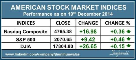United States Financial Market Indices Performance as on 19th December 2014
