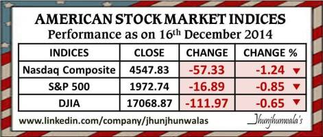 American Equity Market Indices Performance as on 16th December 2014