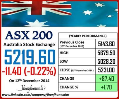 Australia Stock Exchange Benchmark Index ASX200 Performance as on 12th December 2014