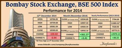 Bombay Stock Exchange Index BSE500 Performance as on 12th December 2014